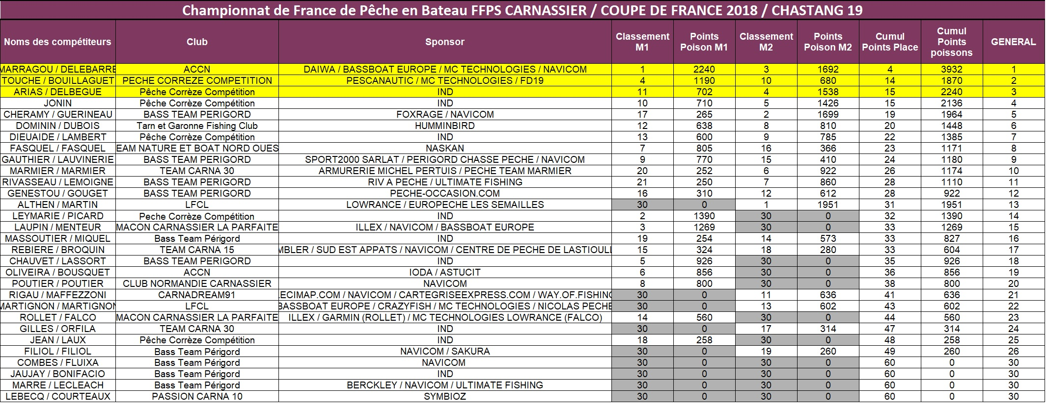 CLASSEMENT COUPE DE FRANCE BATEAU 2018